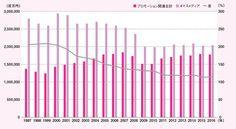 グラフでたどるプロモーションの20年間 | 販促会議デジタル版