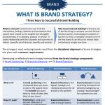 What is brand strategy? We recently created an infographic that defines brand strategy and its major components: brand positioning, brand architecture and brand extension.  We thought you might find this useful for your own organization.  Click here for  a downloadable PDF.