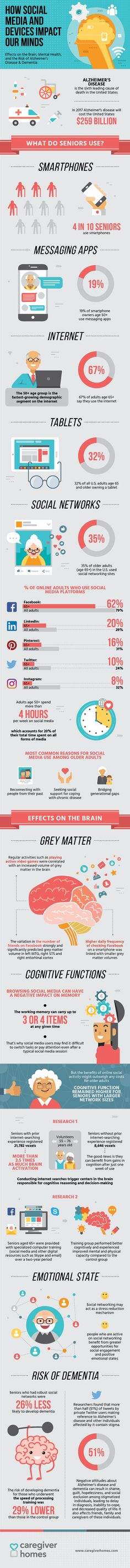 How Social Media & Devices Impact Our Minds: Effects on the Brain, Mental Health, and the Risk of Alzheimer's Disease & Dementia. #infographics #SocialMedia #facebook #Devices #Mind #Brain #MentalHealth #Health #Alzheimer #Disease #Dementia #Seniors #oldpeople #internet #computers #smartphones #research #statistics #stats #data #laptop #braintraining #socialnetworks #tablets #app #greymatter #cognitive #cognitivefunctions #memory #