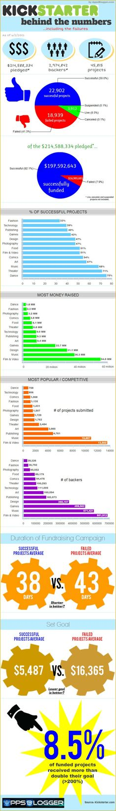 About 41% of #Kickstarter Projects Fail [INFOGRAPHIC] #SamanthaMurphy #Mashable 6/12/2012
