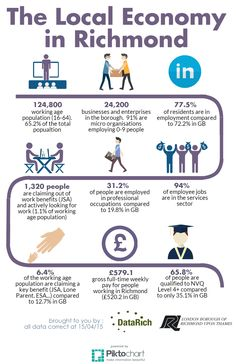 A little look at the local economy of the London Borough Of Richmond Upon Thames.. #infographic