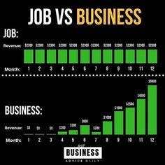 Entrepreneur Motivation, Entrepreneur Quotes, Business Motivation, Business Entrepreneur, Motivation Success, Business Money, Business Advice, Business Quotes, Online Business