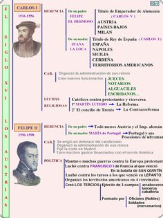 Los Austrias Mayores (Carlos V y Felipe II) Austria, Royal Family Trees, History Teachers, Study, Education, Books, Beautiful, Royals, Zoology