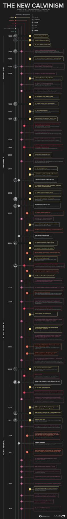 Infographic: History of New Calvinism - A very interesting timeline.