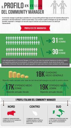 Il profilo del Community Manager in Italia  via @ninjamarketing - #infografica