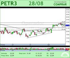 PETROBRAS - PETR3 - 28/08/2012 #PETR3 #analises #bovespa