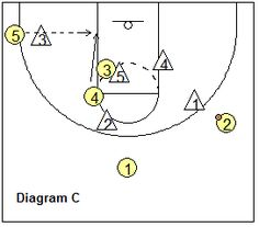 Basketball 2-3 zone play Carolina - Coach's Clipboard #Basketball Coaching