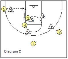 Basketball 2-3 zone play Carolina - Coach's Clipboard #Basketball Coaching