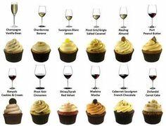 Muffin ízek és bor párosítás
