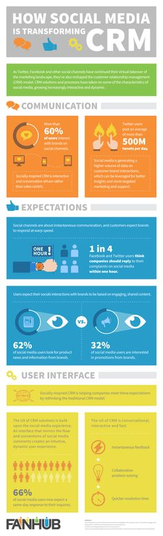 How Social Media Is Transforming #CRM (Infographic)