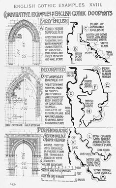 Comparative examples of English Gothic windows and doorways A History of Architecture on the Comparative Method by Sir Banister Fletche