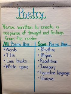 poetry anchor chart what poems always and sometimes have