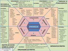 Taxonomía de Bloom - Esquema para Redactar Competencias | #Infografía #Educación