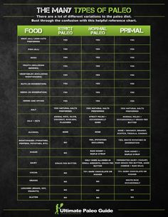 Types of Paleo – Where would you place yourself on the paleo type table? I'd have to say I'm more Primal than anything else. Types of Paleo – Where would you place yourself on the paleo type table? I'd have to say I'm more Primal than anything else. Paleo On The Go, Paleo Whole 30, How To Eat Paleo, Going Paleo, Paleo Vs Keto, Paleo Life, Paleo Food, Paleo Plan, Paleo Meals