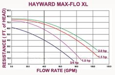 How to read a pool pump flow curve, shows how much water will pump, in gals per min, against various resistance levels, in feet of head.