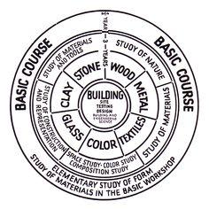 BAUHAUS circle curriculum