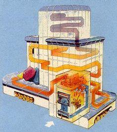 kachelöfen heat dynamics