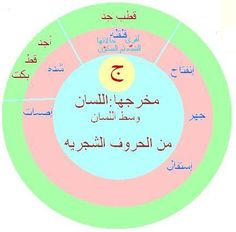 Coran Tajwid, Tajweed Quran, Speech Therapy, Life Quotes, Language, Teacher, Learning, Books, Kids