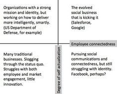 Das Bild mit seiner Einteilung von Organisationen in Quadranten spricht für sich: Social Business als Selbstverwirklichung in einer vernetzten Organisation entlang eines gemeinsamen Ziels.