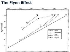 Flynn Effect: IQ went up for every successive generation of the century Psychology, My Books, Brain, Education, History, Image, The Brain, Psych, History Books