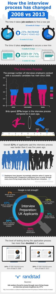 How the #Job #Interview Process has Changed in the Last Five Years - INFOGRAPHIC