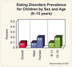 The prevalence of eating disorders in american society