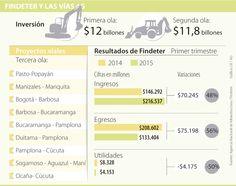 Findeter sería otro salvavidas para financiar los proyectos de vías 4G