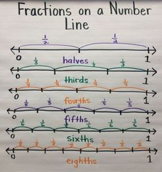 Fractions on a Number Line anchor chart. I'm really liking anchor charts as a tool! Teaching Fractions, Math Fractions, Teaching Math, Dividing Fractions, Equivalent Fractions, Math Math, Multiplication, Math Games, Add And Subtract Fractions