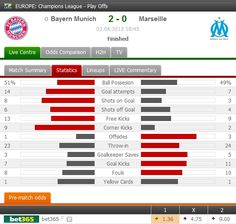 Bayern München defeated Marseille 2-0 at Allianz Arena to qualify into the semi-finals of Champions League. Both goals scored by Olic. www.FlashScore.com/match/WjyQ3Krk