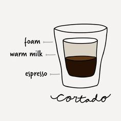 The 18 Different Types of Coffee Drinks Explained
