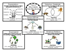Five Text Structures of Informational Text and the types