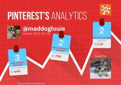 This Pinterest weekly report for maddoglouie was generated by #Snapchum. Snapchum helps you find recent Pinterest followers, unfollowers and schedule Pins. Find out who doesnot follow you back and unfollow them.