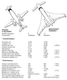 Piaggio-Avanti vs Beechcraft Starship. Vmax, Kit Planes, Electric Aircraft, Plane And Pilot, Aircraft Interiors, Airplane Design, Civil Aviation, Aircraft Design, Aircraft Pictures