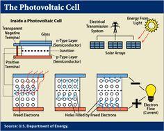 Solar Parabolic Dish Solar Power And Sensor Based