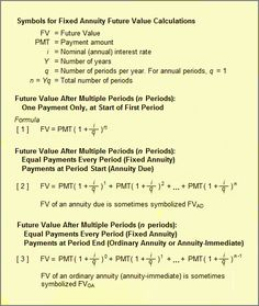 Future Value for Fixed Annuity Formulas
