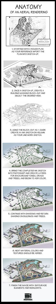 Anatomy of an aerial rendering.  An info-graphic showing the basic process of creating an architectural aerial image.  Rich Poling Creative Arts
