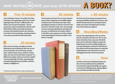What happens to your body after you start reading a book infographic