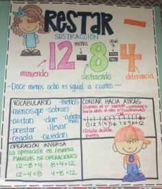 Spanish Anchor Charts, Anchor Charts First Grade, Writing Anchor Charts, Kindergarten Writing, Teaching Math, Teaching Strategies, Teaching Spanish, Spanish Activities, Teaching French