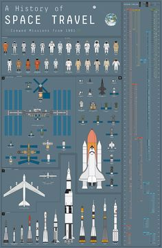 A History of Space Travel, An Art Print Mapping Over 400 Crewed Space Missions From 1961 to Present