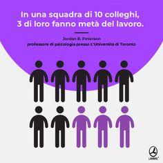 In una squadra di 10 colleghi, 3 di loro fanno metà del lavoro. Ambre, 3, Bar Chart, College, Psicologia, Italia, University, Bar Graphs, Community College