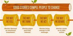 Las buenas historias fuerzan al cambio de las personas. El #storytelling fortalece tu #marca #blogging