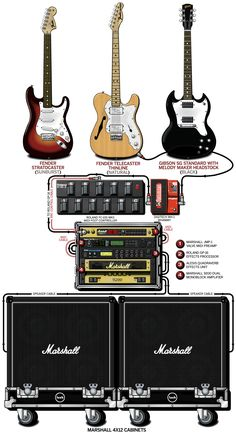 A detailed gear diagram of Emma Anderson's Lush stage setup that traces the signal flow of the equipment in her 1994 guitar rig.