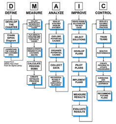 DMAIC Flow Chart - Baixar - 4shared - Robert Wiebel