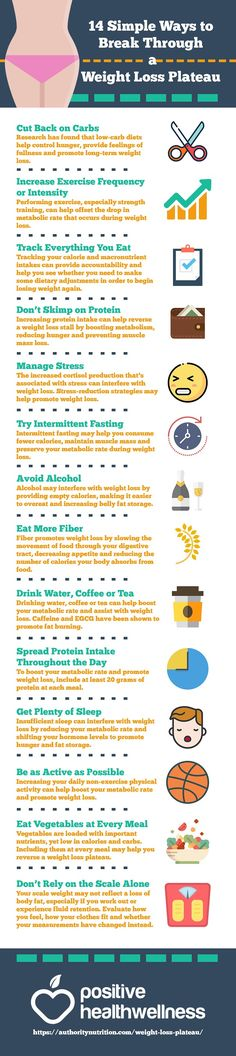 14 Simple Ways to Break Through a Weight Loss Plateau – Positive Health Wellness Infographic