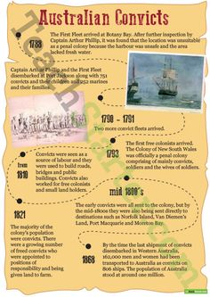 A timeline showing the progression of convict colonisation in Australia. History Education, Teaching History, Teaching Resources, School Resources, Teaching Ideas, Social Studies Notebook, Teaching Social Studies, History Timeline, History Facts