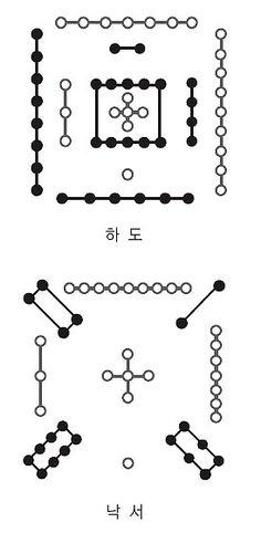 네이버 이미지검색 | ◈  주역 64괘의 괘사(卦辭) 모음.