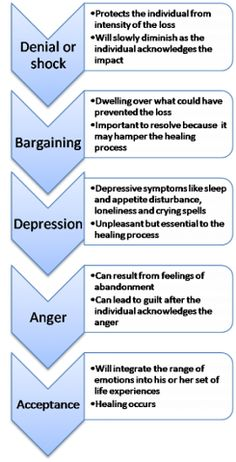 5 stages of grief by Elizabeth Kubler-Ross. It's very interesting how we cope with grief and loss.