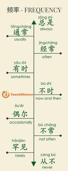 Japanese Language Learning, Chinese Language, Korean Language, Mandarin Lessons, Learn Mandarin, Learn Chinese Online, Chinese Pinyin, Learn Chinese Characters, Chinese Alphabet