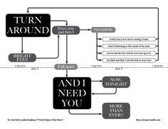 """A flow chart for the song """"Total Eclipse of the Heart.""""  Thanks to Paul Krouss for sharing this!"""