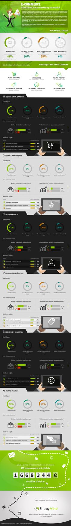 Infographie email markeking.